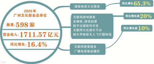 """2020年广州市文化产业大数据权威发布 """"文化+""""式融合新业态更智慧更丰富"""