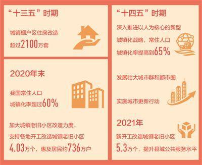 城市更新 让人民生活更美好