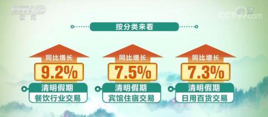 毕志飞清明假期三天银联网络交易金额9036亿元 较去年同期增长3.6%