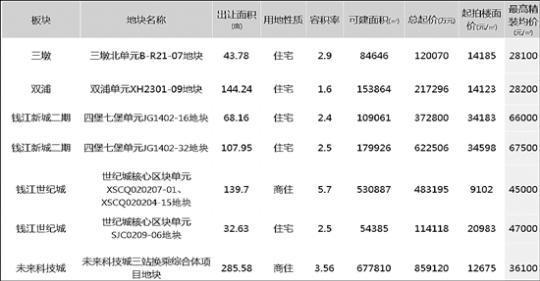 杭州57宗宅地挂牌,价格基本未涨