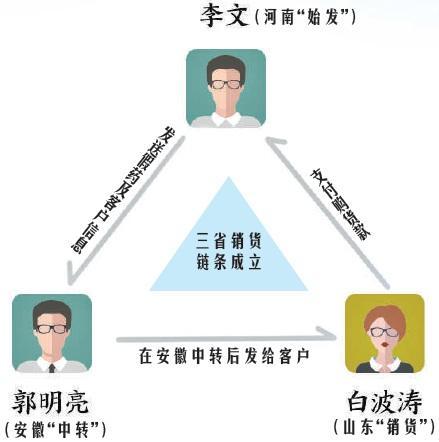 """""""祖传秘方""""销往三省,""""神药""""背后的山寨真相"""