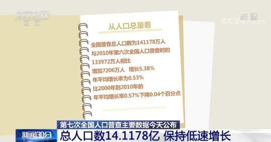 中国总人口数14.1178亿 保持低速增长 人口素质不断提高