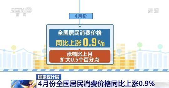 国内消费需求继续恢复 4月份CPI总体平稳PPI同比涨幅扩大