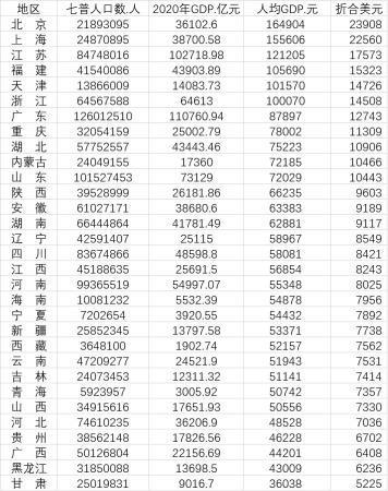 31省份人均GDP比拼 6个省份人均GDP超过10万元