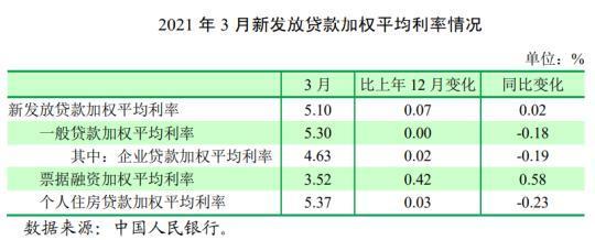 2021年3月末新发放贷款利率较2020年末上升7BP