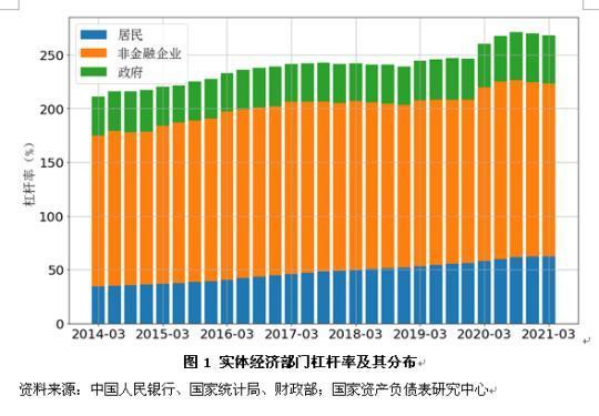 一季度中国宏观杠杆率继续下行,应抓住改革窗口期