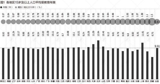 31省份学历大数据 广东大学文化人口占比为何不高