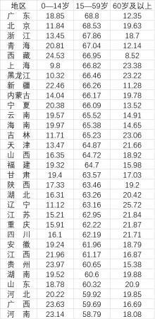 31省份劳动年龄人口占比河南、广西和河北最低