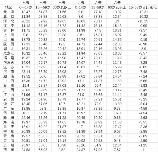 31省份十年来人口构成变化(单位:% 数据来源:第一财经记者根据全国人口普查数据整理)