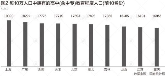 31省份学历大数据:北京超4成上过大学,广东不到2成