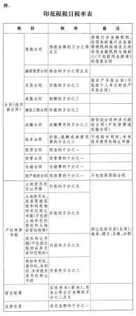 (受权发布)中华人民共和国印花税法