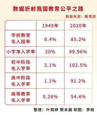 """从""""文盲大国""""到教育大国 新中国最大程度实现教育公平"""