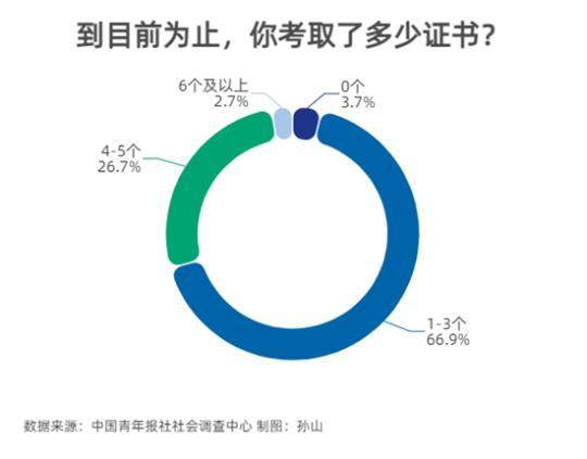 73.1%受访者建议结合职业规划有针对性地考证
