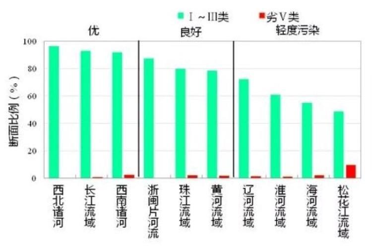 6月339个地级及以上城市平均空气质量优良天数比例为82.6%
