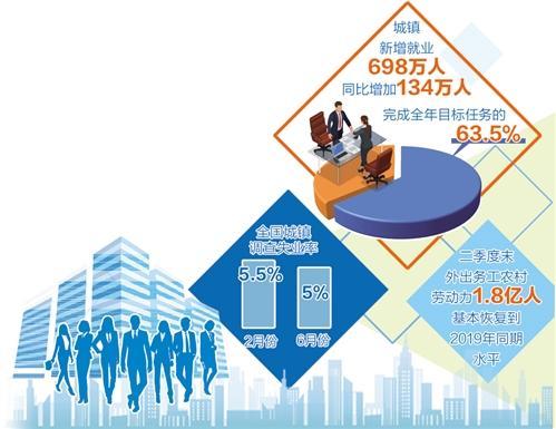 中国上半年698万人新增就业是如何实现的?
