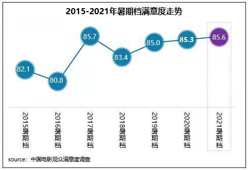 2021暑期档电影市场保量重质 档期满意度85.6分同比提升
