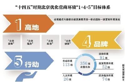 北京首次编制5年营商环境专项规划
