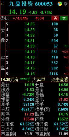 董事吴刚被立案调查,九鼎投资盘中一度触及跌停