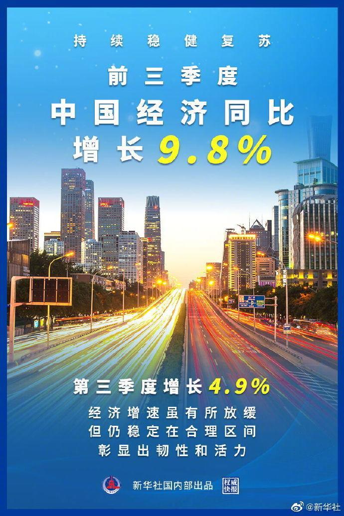 前三季度中国经济同比增长9.8% 持续稳健复苏