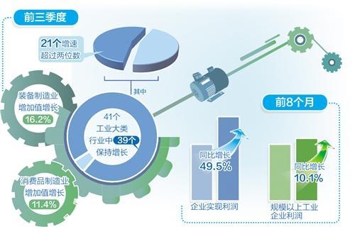 前三季度規上工業增加值同比增長11.8%