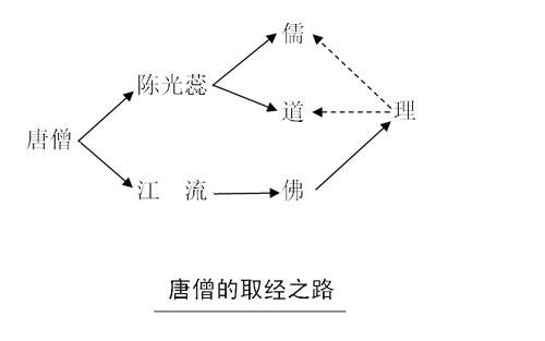 学者新证西游记:唐僧的真阳之身被女鼠精攻破