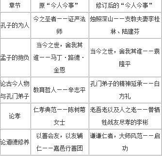 台湾国学教材进京后大幅修改编入感动中国人物