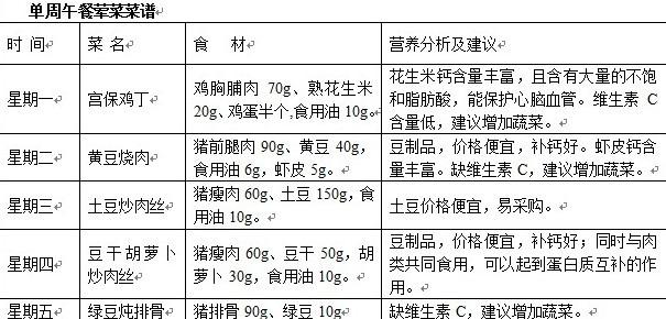"""重庆为学生菜品设""""品鉴菜谱农村""""每天精确到克荤菜午餐v学生方案图片"""