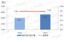 2009.12-2010.12旅行预订用户对比