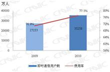2009.12-2010.12即时通信用户对比
