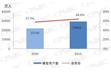 2009.12-2010.12博客用户对比