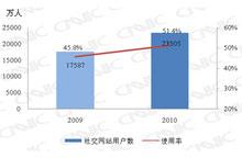 2009.12-2010.12社交网站用户