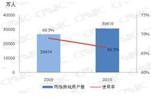 2009.12-2010.12网络游戏用户对比