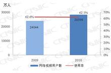 2009.12-2010.12网络视频用户对比