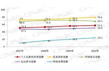 2007-2010网民互联网应用指数变化