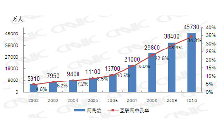 中国网民规模与普及率