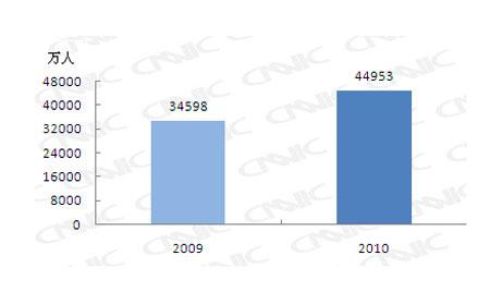 中国宽带网民规模