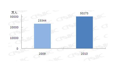 手机网民规模对比