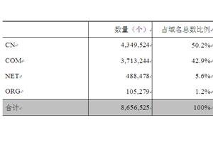 中国分类域名数