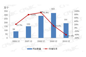 2006.12-2010.12中国网站规模变化