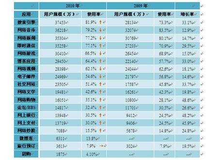 2009.12―2010.12各类网络应用使用率