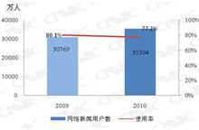 2009.12-2010.12网络新闻用户对比