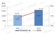 2009.12-2010.12网络购物用户对比