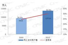 2009.12-2010.12网上支付用户对比