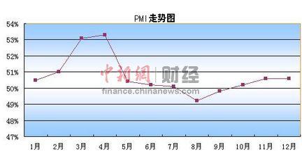中国经济昂起温和回升箭头
