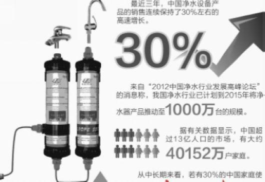 各路大军抢进净水器市场 国标缺失致市场混乱