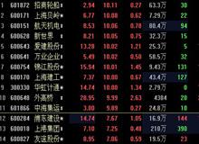 上海自贸区炒作加速分化