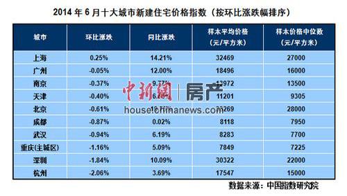 6月百城房价71城市下跌 下半年楼市料持续下行