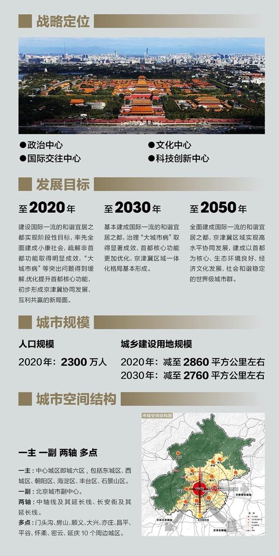 北京最新城市总体规划草案:2020年人口控制在2300万