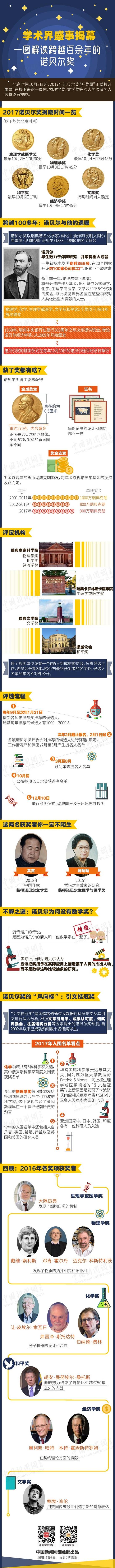 一图解读诺贝尔奖。(制图:<a target='_blank' href='http://www.chinanews.com/' >中新网</a>)