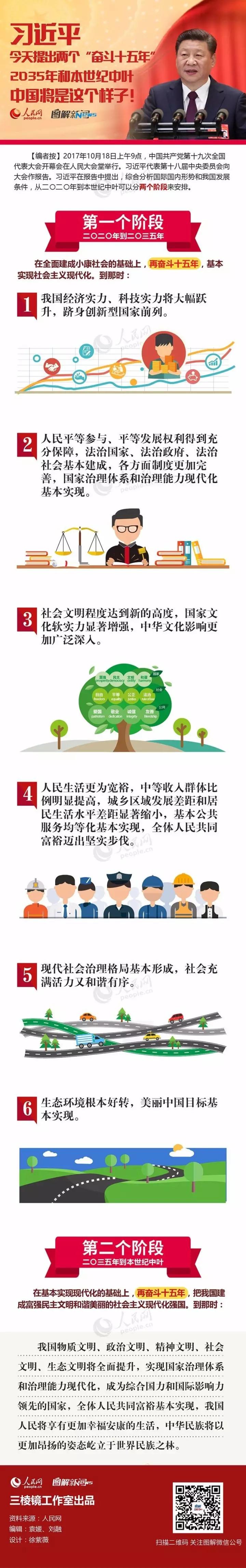 图解:习近平告诉你2035年和本世纪中叶的中国是什么样子!和你想的一样吗?